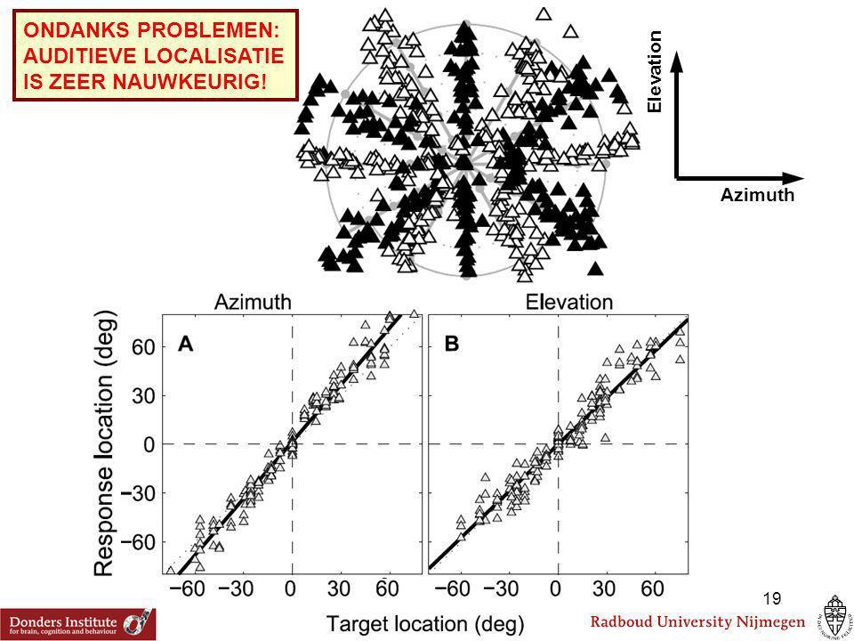 Azimuth Elevation ONDANKS PROBLEMEN: AUDITIEVE LOCALISATIE IS ZEER NAUWKEURIG! 19