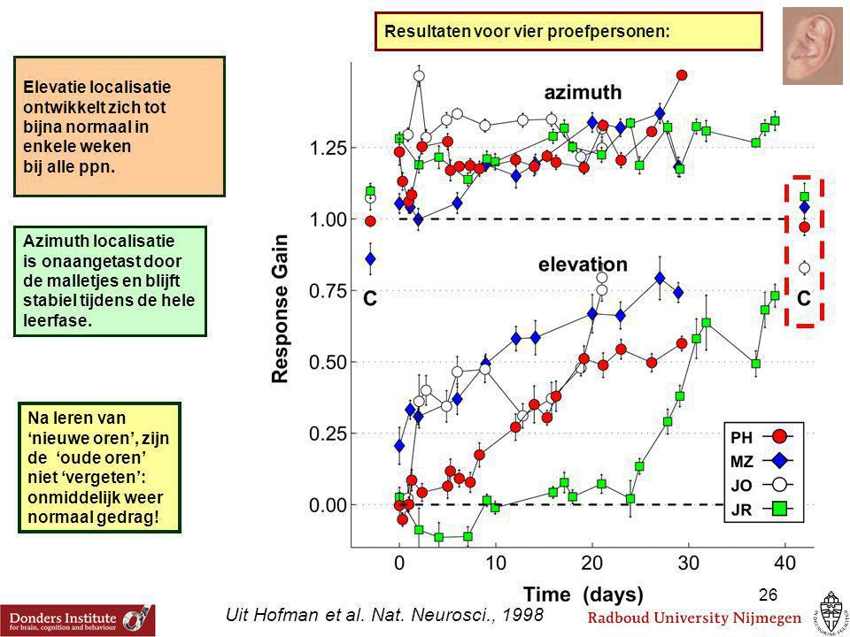 Resultaten voor vier proefpersonen: Elevatie localisatie ontwikkelt zich tot bijna normaal in enkele weken bij alle ppn. Azimuth localisatie is onaang