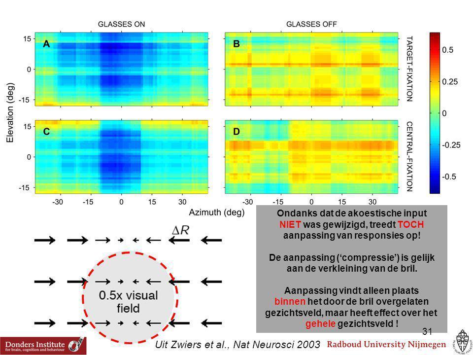 Ondanks dat de akoestische input NIET was gewijzigd, treedt TOCH aanpassing van responsies op! De aanpassing ('compressie') is gelijk aan de verkleini