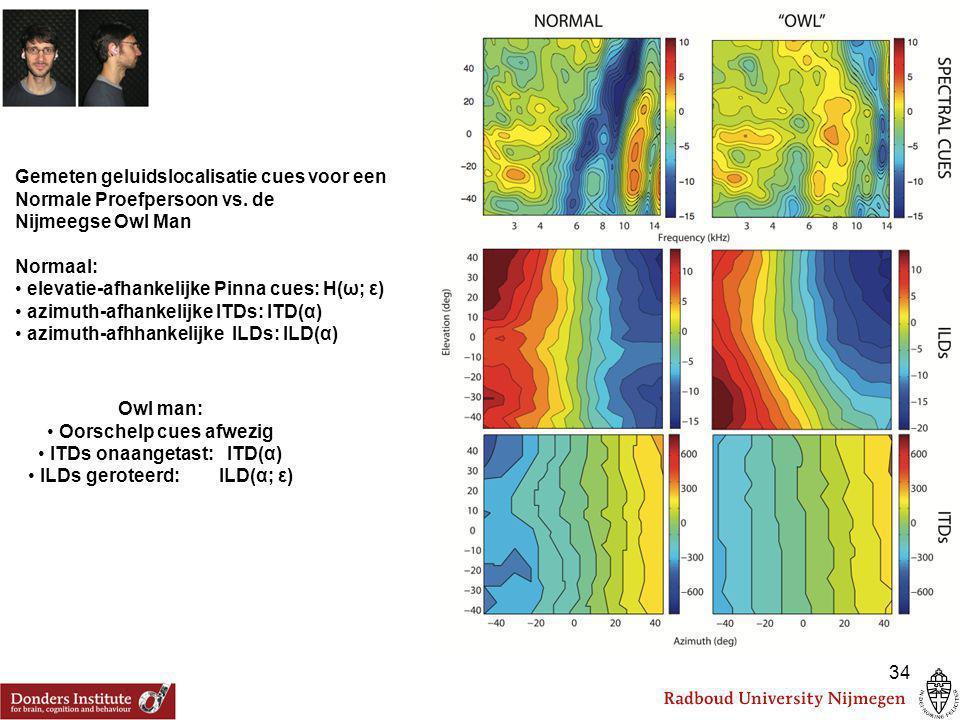 Gemeten geluidslocalisatie cues voor een Normale Proefpersoon vs. de Nijmeegse Owl Man Normaal: elevatie-afhankelijke Pinna cues: H(ω; ε) azimuth-afha