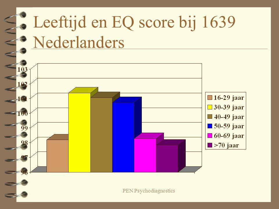 PEN Psychodiagnostics Leeftijd en EQ score bij 1639 Nederlanders