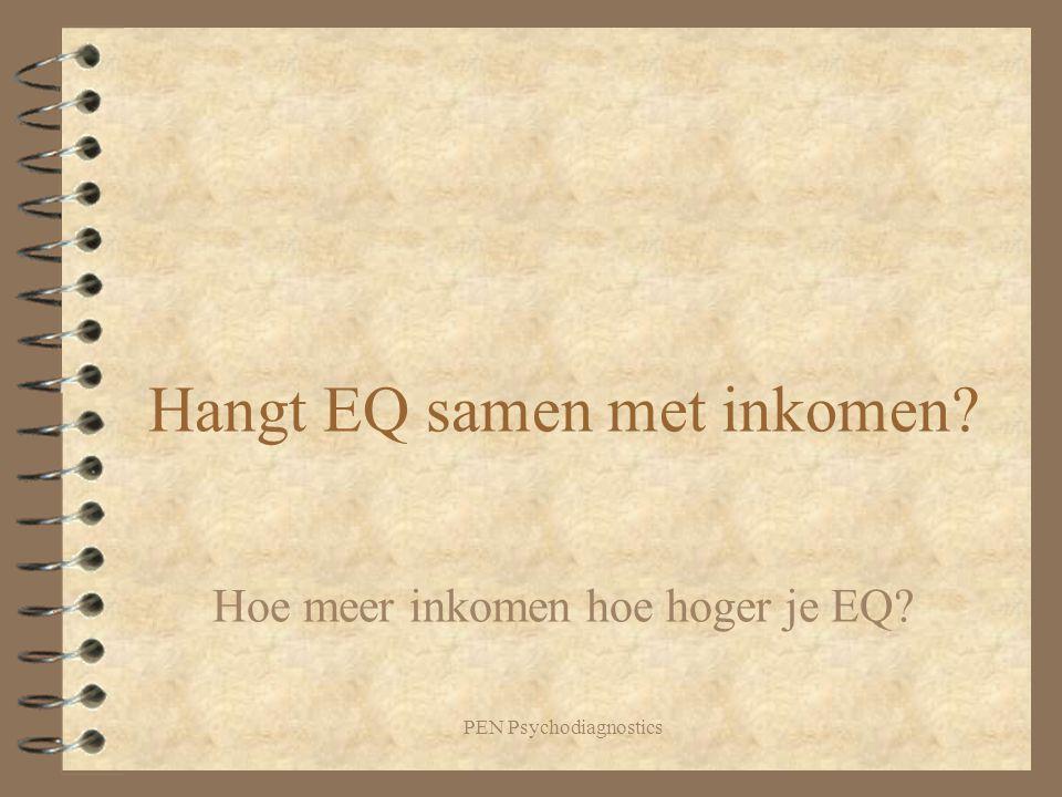 PEN Psychodiagnostics Hangt EQ samen met inkomen? Hoe meer inkomen hoe hoger je EQ?