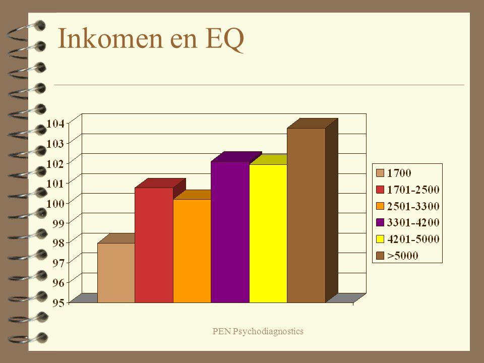 PEN Psychodiagnostics Inkomen en EQ