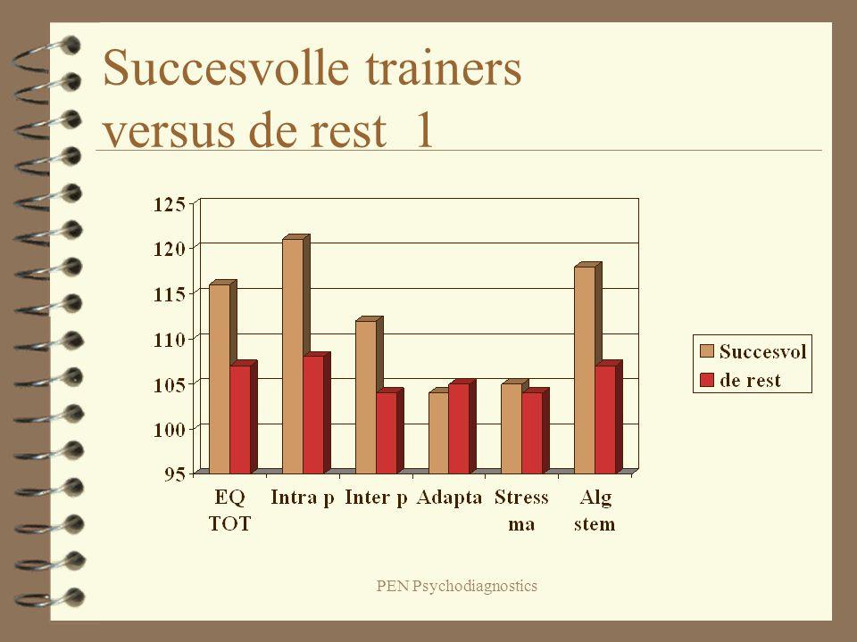 PEN Psychodiagnostics Succesvolle trainers versus de rest 1