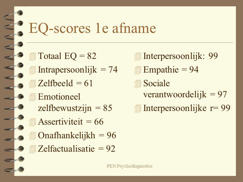 PEN Psychodiagnostics EQ-scores 1e afname 4 Totaal EQ = 82 4 Intrapersoonlijk = 74 4 Zelfbeeld = 61 4 Emotioneel zelfbewustzijn = 85 4 Assertiviteit =