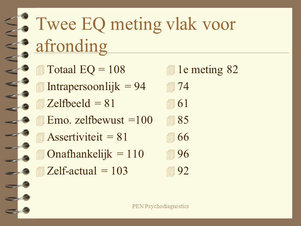 PEN Psychodiagnostics Twee EQ meting vlak voor afronding 4 Totaal EQ = 108 4 Intrapersoonlijk = 94 4 Zelfbeeld = 81 4 Emo. zelfbewust =100 4 Assertivi