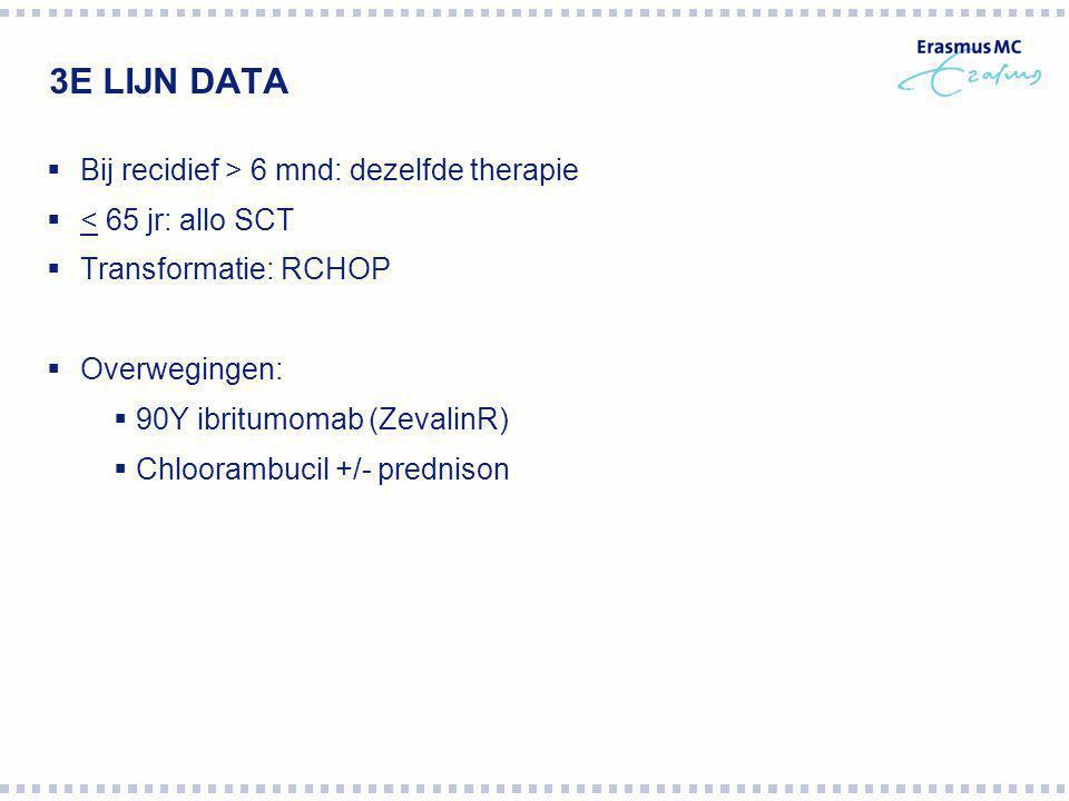 3E LIJN DATA  Bij recidief > 6 mnd: dezelfde therapie  < 65 jr: allo SCT  Transformatie: RCHOP  Overwegingen:  90Y ibritumomab (ZevalinR)  Chloo