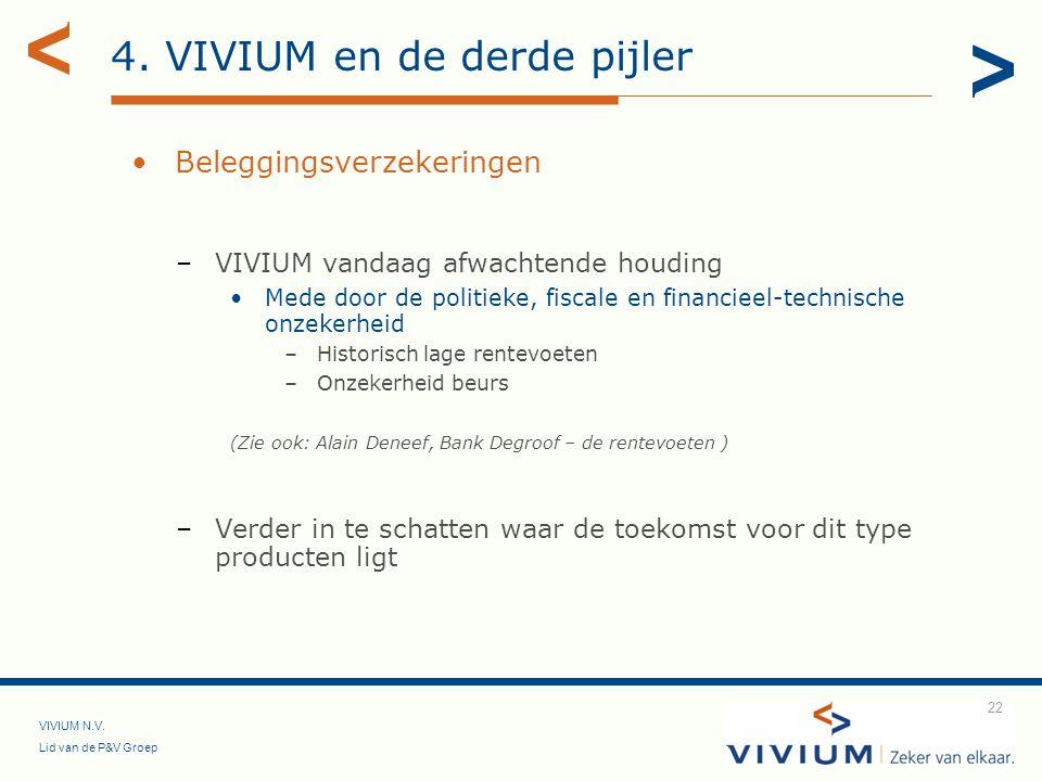 VIVIUM N.V. Lid van de P&V Groep 22 4. VIVIUM en de derde pijler Beleggingsverzekeringen –VIVIUM vandaag afwachtende houding Mede door de politieke, f