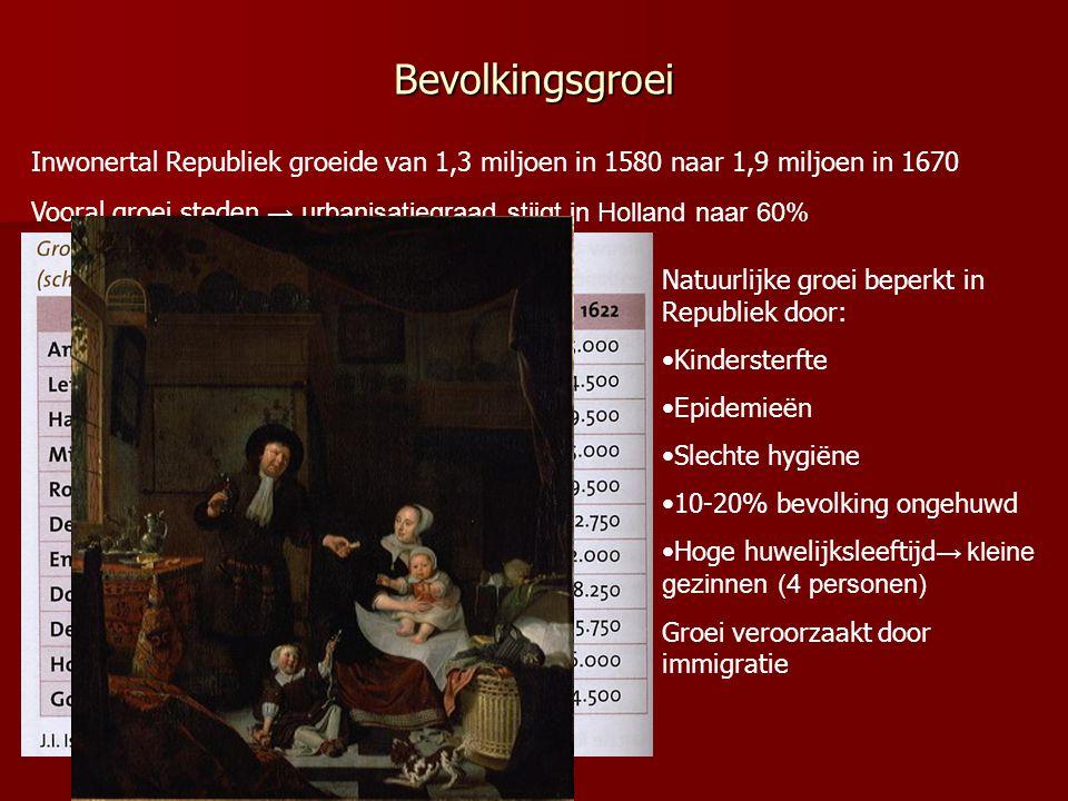 Bevolkingsgroei Inwonertal Republiek groeide van 1,3 miljoen in 1580 naar 1,9 miljoen in 1670 Vooral groei steden → urbanisatiegraad stijgt in Holland