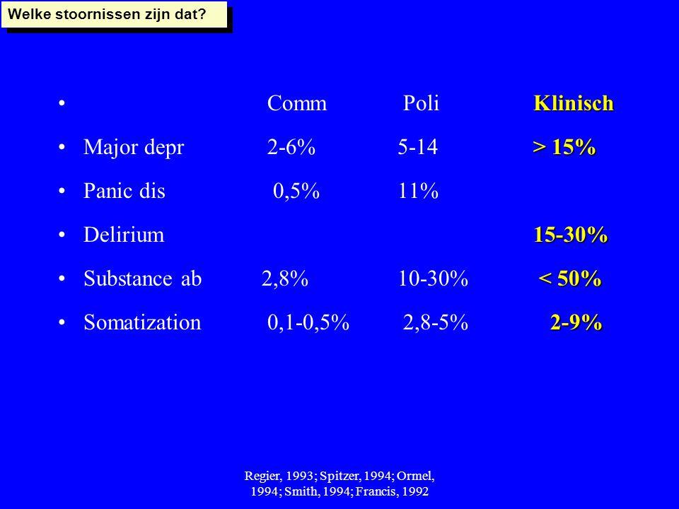 Regier, 1993; Spitzer, 1994; Ormel, 1994; Smith, 1994; Francis, 1992 Klinisch Comm PoliKlinisch > 15%Major depr 2-6% 5-14 > 15% Panic dis 0,5% 11% 15-