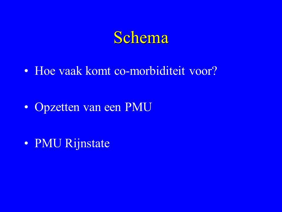 Schema Hoe vaak komt co-morbiditeit voor? Opzetten van een PMU PMU Rijnstate