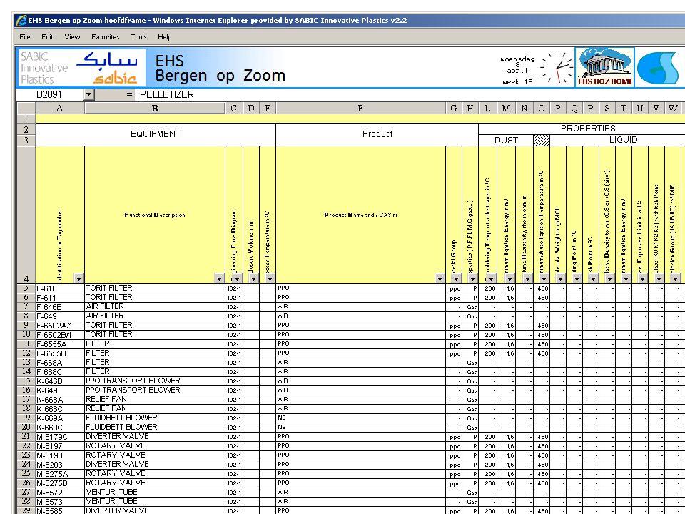 9 Generieke Aanpak ATEX SABIC-IP Stap 1: Inventarisatie welke stof explosie gevoelige stoffen op terrein en waar aanwezig in de installaties.