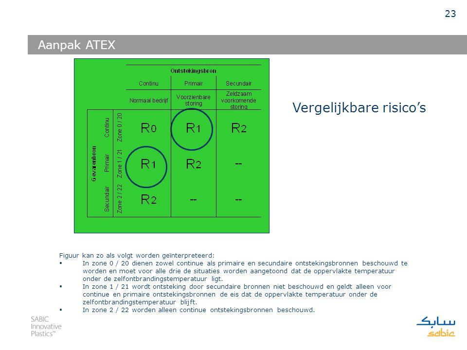 22 Bij de bestaande zone indeling wordt de zonering minder stringent als de gevarenbronnen minder vaak voorkomen en worden alleen de normale (lees continue) ontstekingsbronnen meegenomen in de beschouwing.
