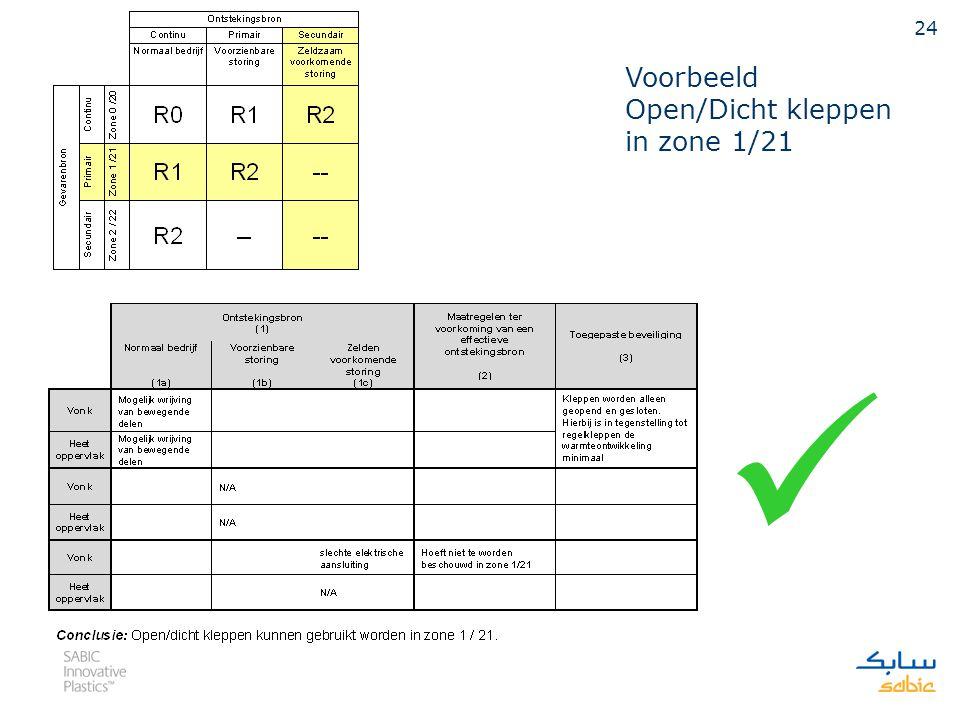 23 Figuur kan zo als volgt worden geïnterpreteerd:  In zone 0 / 20 dienen zowel continue als primaire en secundaire ontstekingsbronnen beschouwd te worden en moet voor alle drie de situaties worden aangetoond dat de oppervlakte temperatuur onder de zelfontbrandingstemperatuur ligt.