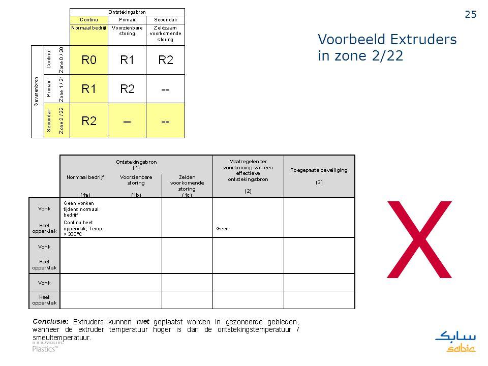 24 Voorbeeld Open/Dicht kleppen in zone 1/21
