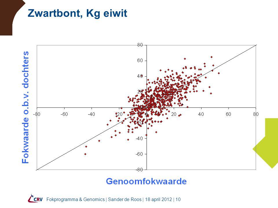 Fokprogramma & Genomics | Sander de Roos | 18 april 2012 | 10 Zwartbont, Kg eiwit