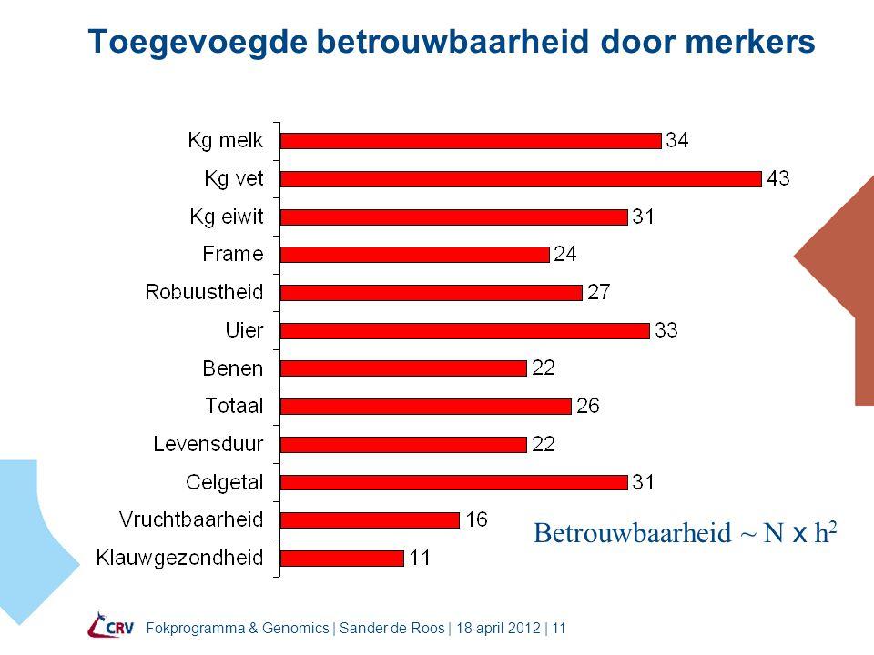 Fokprogramma & Genomics | Sander de Roos | 18 april 2012 | 11 Toegevoegde betrouwbaarheid door merkers Betrouwbaarheid ~ N x h 2