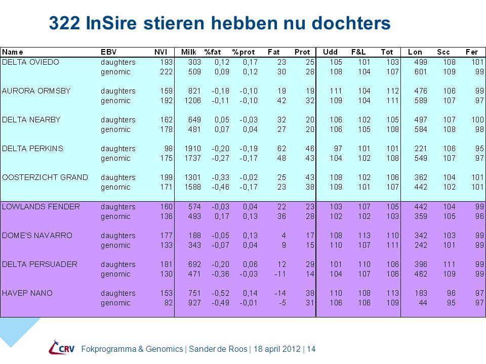 Fokprogramma & Genomics | Sander de Roos | 18 april 2012 | 14 322 InSire stieren hebben nu dochters