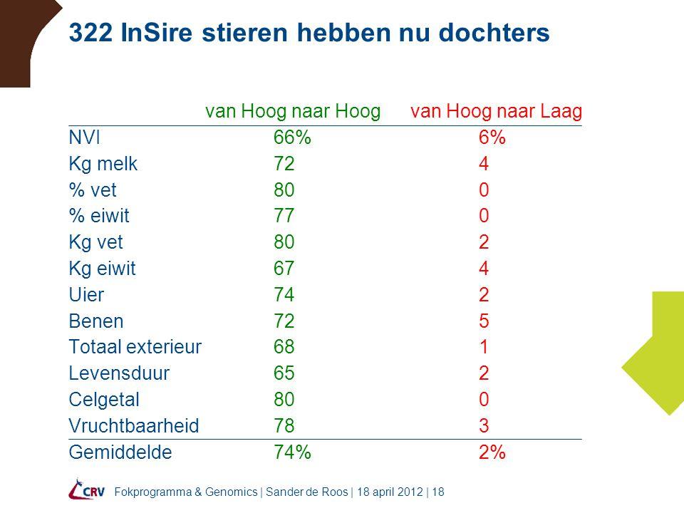 Fokprogramma & Genomics | Sander de Roos | 18 april 2012 | 18 322 InSire stieren hebben nu dochters van Hoog naar Hoogvan Hoog naar Laag NVI66%6% Kg m