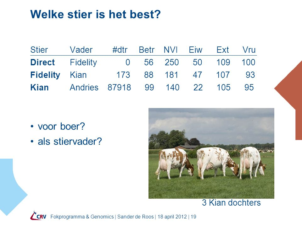 Fokprogramma & Genomics | Sander de Roos | 18 april 2012 | 19 Welke stier is het best? Stier Vader #dtr Betr NVI Eiw Ext Vru Direct Fidelity 0 56 250