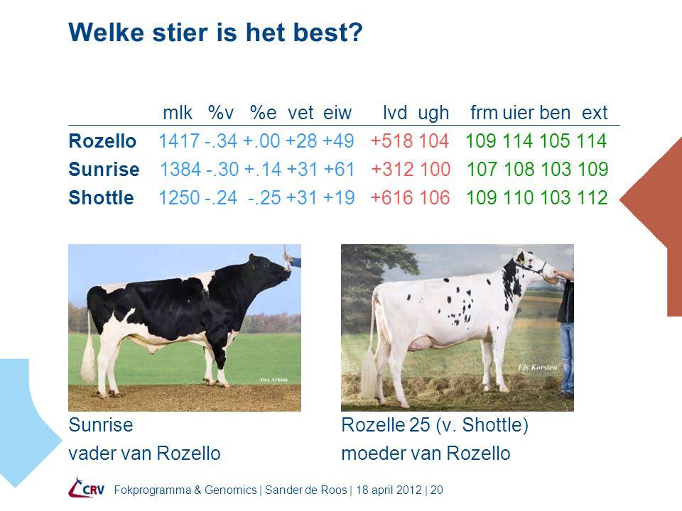 Fokprogramma & Genomics | Sander de Roos | 18 april 2012 | 20 Welke stier is het best? mlk %v %e vet eiw lvd ugh frm uier ben ext Rozello 1417 -.34 +.
