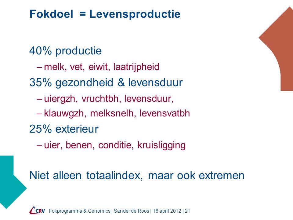 Fokprogramma & Genomics | Sander de Roos | 18 april 2012 | 21 Fokdoel = Levensproductie 40% productie –melk, vet, eiwit, laatrijpheid 35% gezondheid & levensduur –uiergzh, vruchtbh, levensduur, –klauwgzh, melksnelh, levensvatbh 25% exterieur –uier, benen, conditie, kruisligging Niet alleen totaalindex, maar ook extremen