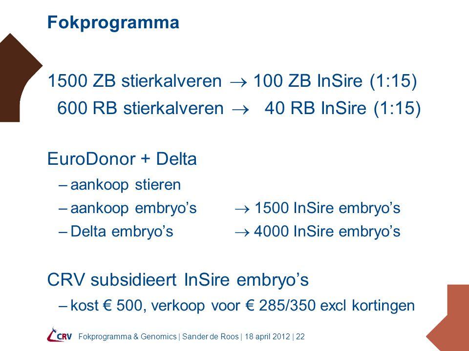 Fokprogramma & Genomics | Sander de Roos | 18 april 2012 | 22 Fokprogramma 1500 ZB stierkalveren  100 ZB InSire (1:15) 600 RB stierkalveren  40 RB InSire (1:15) EuroDonor + Delta –aankoop stieren –aankoop embryo's  1500 InSire embryo's –Delta embryo's  4000 InSire embryo's CRV subsidieert InSire embryo's –kost € 500, verkoop voor € 285/350 excl kortingen