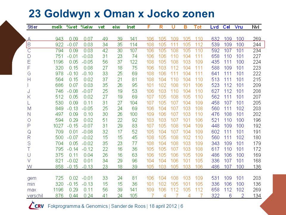 Fokprogramma & Genomics   Sander de Roos   18 april 2012   17 322 InSire stieren hebben nu dochters Genomic fokw33% Hoog, 33% Mid, 33% Laag Dochter fokw33% Hoog, 33% Mid, 33% Laag resultaten voor NVI genomic dochtersHoogMidLaag Hoog 72 29 7 Mid 30 56 22 Laag 7 21 78