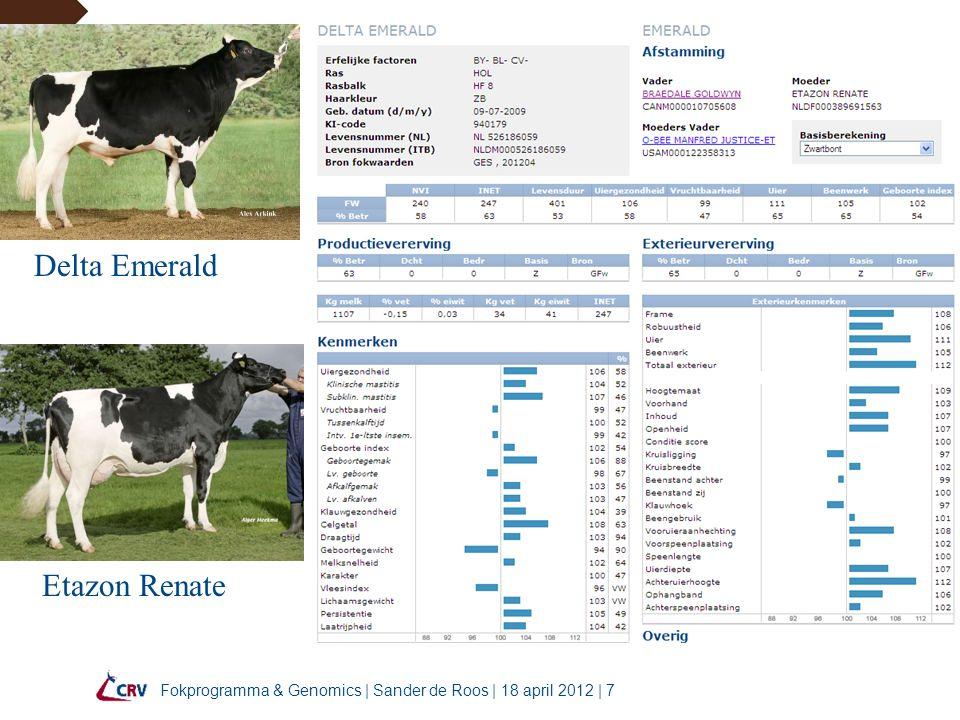 Fokprogramma & Genomics   Sander de Roos   18 april 2012   18 322 InSire stieren hebben nu dochters van Hoog naar Hoogvan Hoog naar Laag NVI66%6% Kg melk724 % vet800 % eiwit770 Kg vet802 Kg eiwit674 Uier742 Benen725 Totaal exterieur681 Levensduur652 Celgetal800 Vruchtbaarheid783 Gemiddelde74%2%