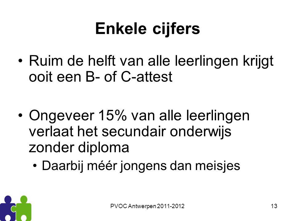 PVOC Antwerpen 2011-201213 Enkele cijfers Ruim de helft van alle leerlingen krijgt ooit een B- of C-attest Ongeveer 15% van alle leerlingen verlaat he
