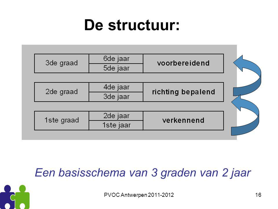 PVOC Antwerpen 2011-201216 De structuur: Een basisschema van 3 graden van 2 jaar