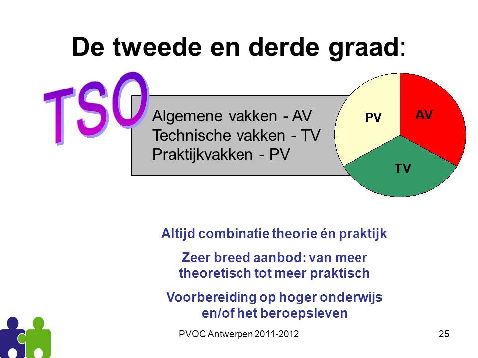PVOC Antwerpen 2011-201225 De tweede en derde graad: Algemene vakken - AV Technische vakken - TV Praktijkvakken - PV Altijd combinatie theorie én prak