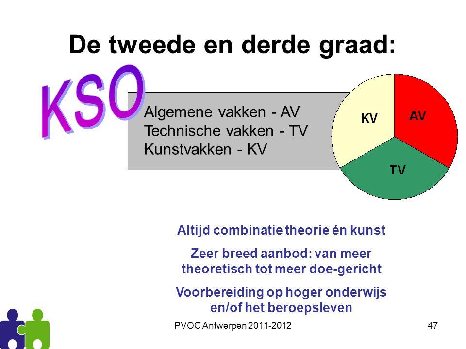 PVOC Antwerpen 2011-201247 De tweede en derde graad: Algemene vakken - AV Technische vakken - TV Kunstvakken - KV Altijd combinatie theorie én kunst Z