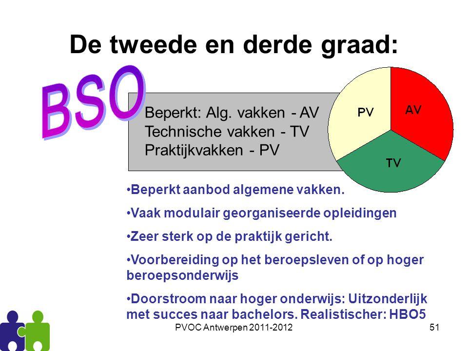PVOC Antwerpen 2011-201251 De tweede en derde graad: Beperkt: Alg. vakken - AV Technische vakken - TV Praktijkvakken - PV Beperkt aanbod algemene vakk