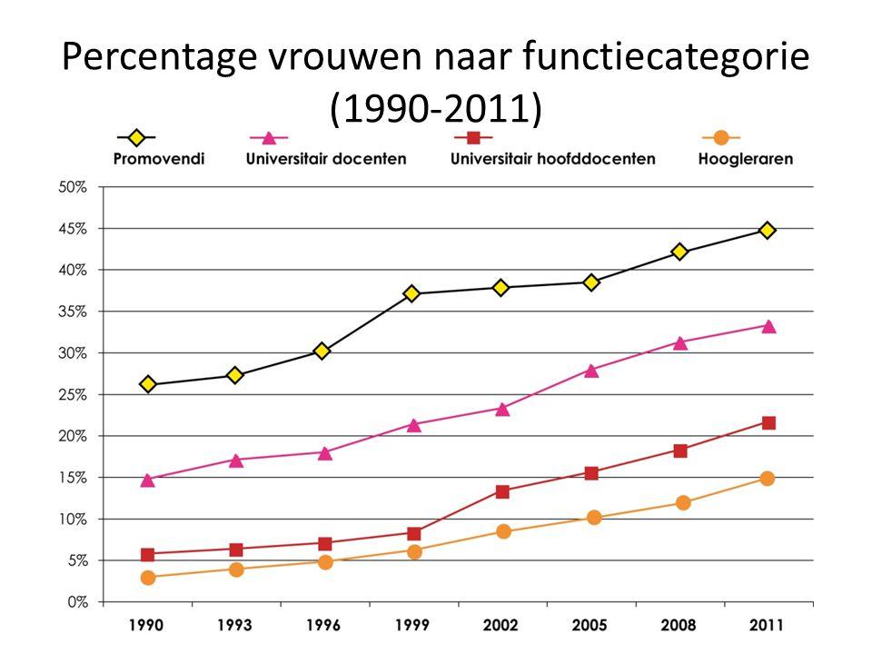 Percentage vrouwen naar functiecategorie (1990-2011)