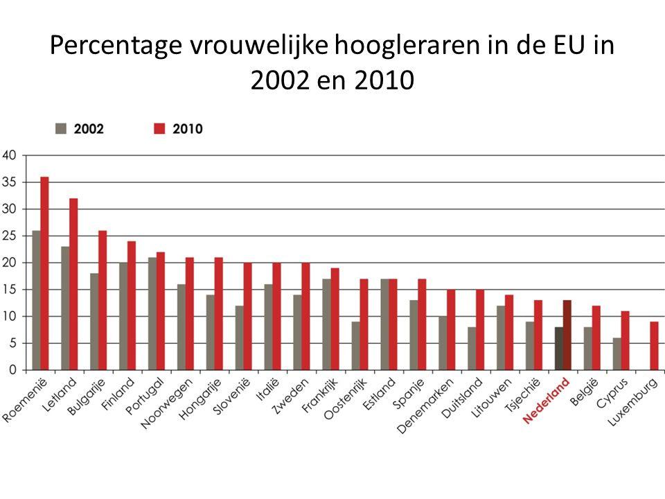 Percentage vrouwelijke hoogleraren per wetenschapsgebied (2003-2011)