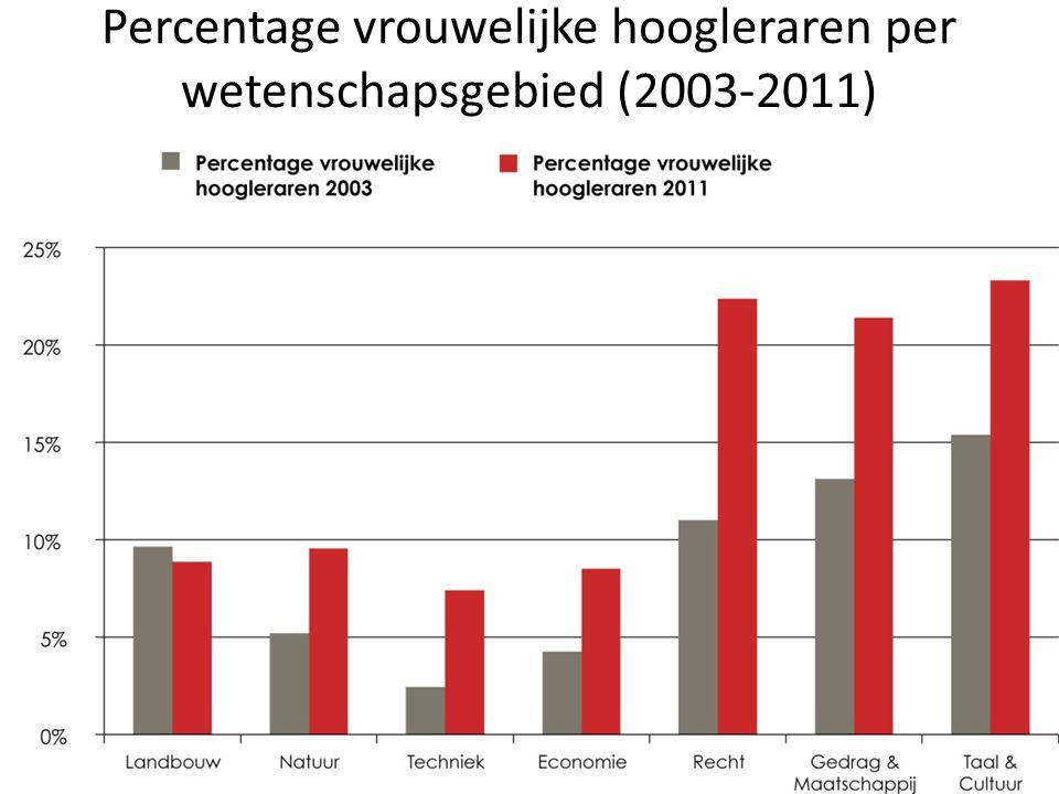 Glazen plafond index 2011 van promovendus naar universitair docent 1.3 van universitair docent naar universitair hoofddocent 1.6 van universitair hoofddocent naar hoogleraar 1,5