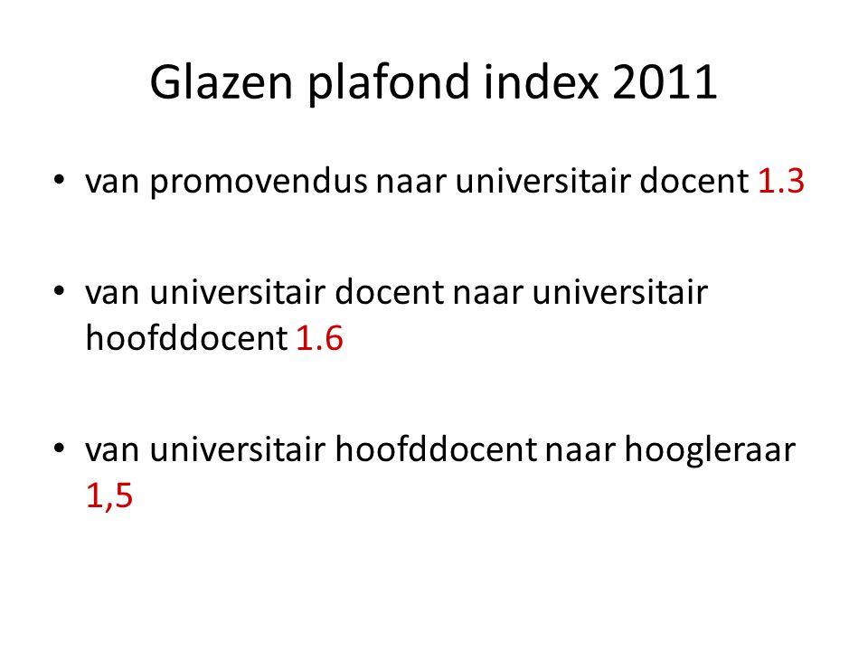Glazen plafond index 2011 van promovendus naar universitair docent 1.3 van universitair docent naar universitair hoofddocent 1.6 van universitair hoof