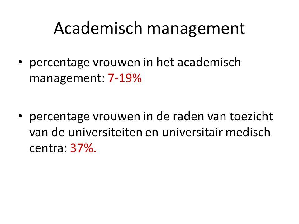Academisch management percentage vrouwen in het academisch management: 7-19% percentage vrouwen in de raden van toezicht van de universiteiten en universitair medisch centra: 37%.