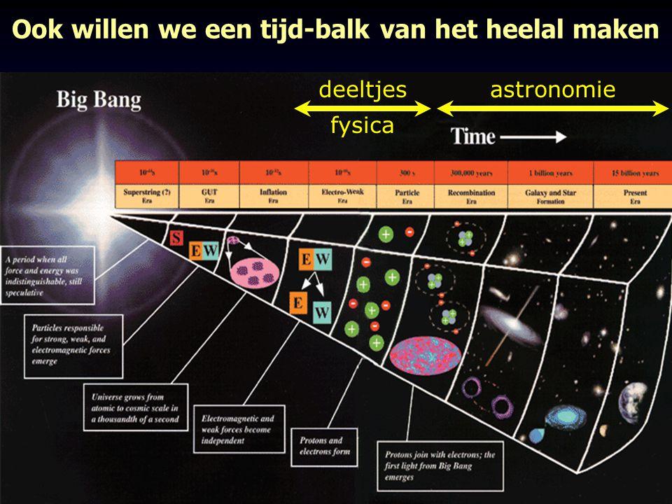 21 21 cctober, 2006Waar is de Anti-materie heen? Ook willen we een tijd-balk van het heelal maken deeltjes fysica astronomie
