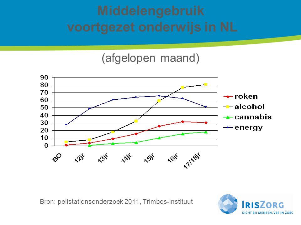 Middelengebruik voortgezet onderwijs in NL (afgelopen maand) Bron: peilstationsonderzoek 2011, Trimbos-instituut