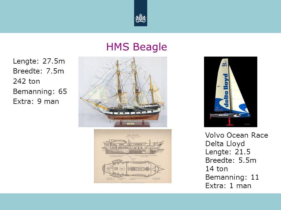HMS Beagle Lengte: 27.5m Breedte: 7.5m 242 ton Bemanning: 65 Extra: 9 man Volvo Ocean Race Delta Lloyd Lengte: 21.5 Breedte: 5.5m 14 ton Bemanning: 11