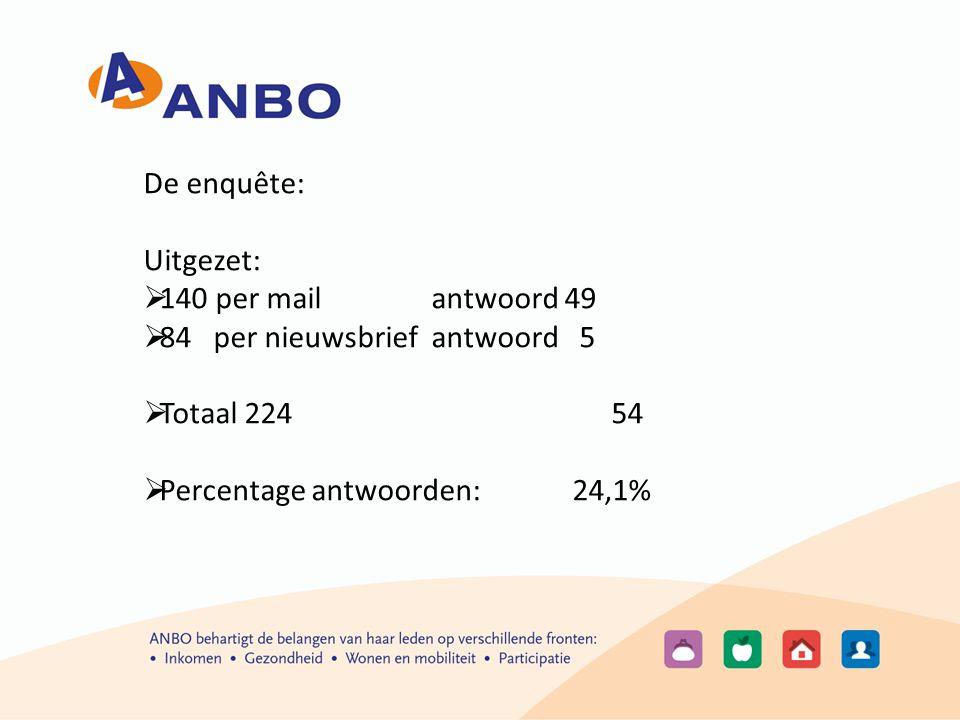 De enquête: Uitgezet:  140 per mailantwoord 49  84 per nieuwsbriefantwoord 5  Totaal 224 54  Percentage antwoorden: 24,1%
