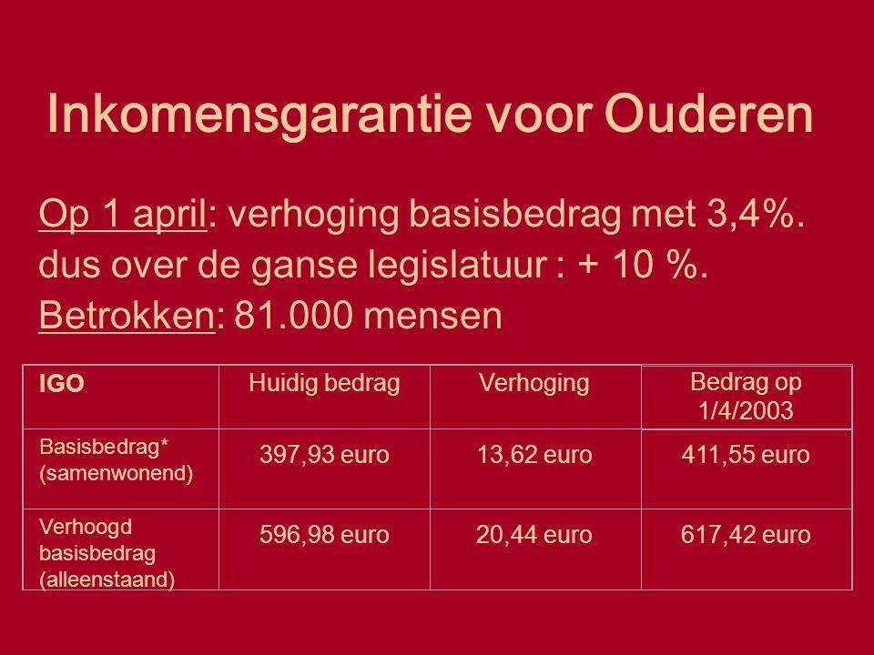 Inkomensgarantie voor Ouderen Op 1 april: verhoging basisbedrag met 3,4%. dus over de ganse legislatuur : + 10 %. Betrokken: 81.000 mensen IGO Huidig