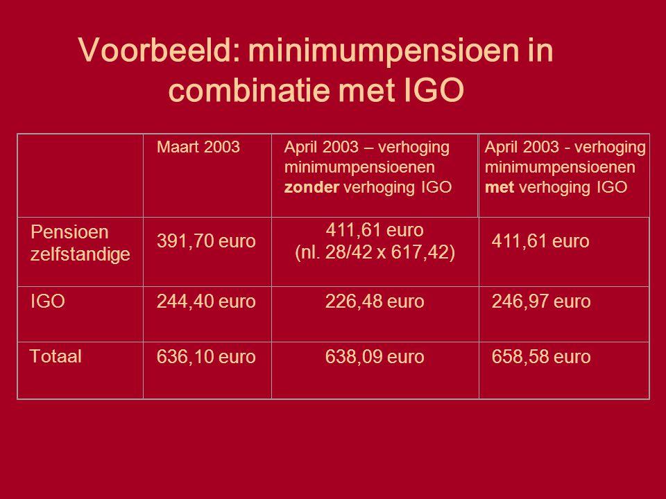 Voorbeeld: minimumpensioen in combinatie met IGO Maart 2003April 2003 – verhoging minimumpensioenen zonder verhoging IGO April 2003 - verhoging minimu