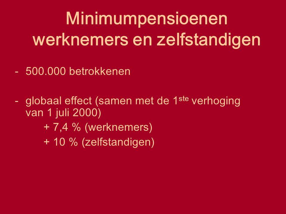 Minimumpensioenen werknemers en zelfstandigen -500.000 betrokkenen -globaal effect (samen met de 1 ste verhoging van 1 juli 2000) + 7,4 % (werknemers)