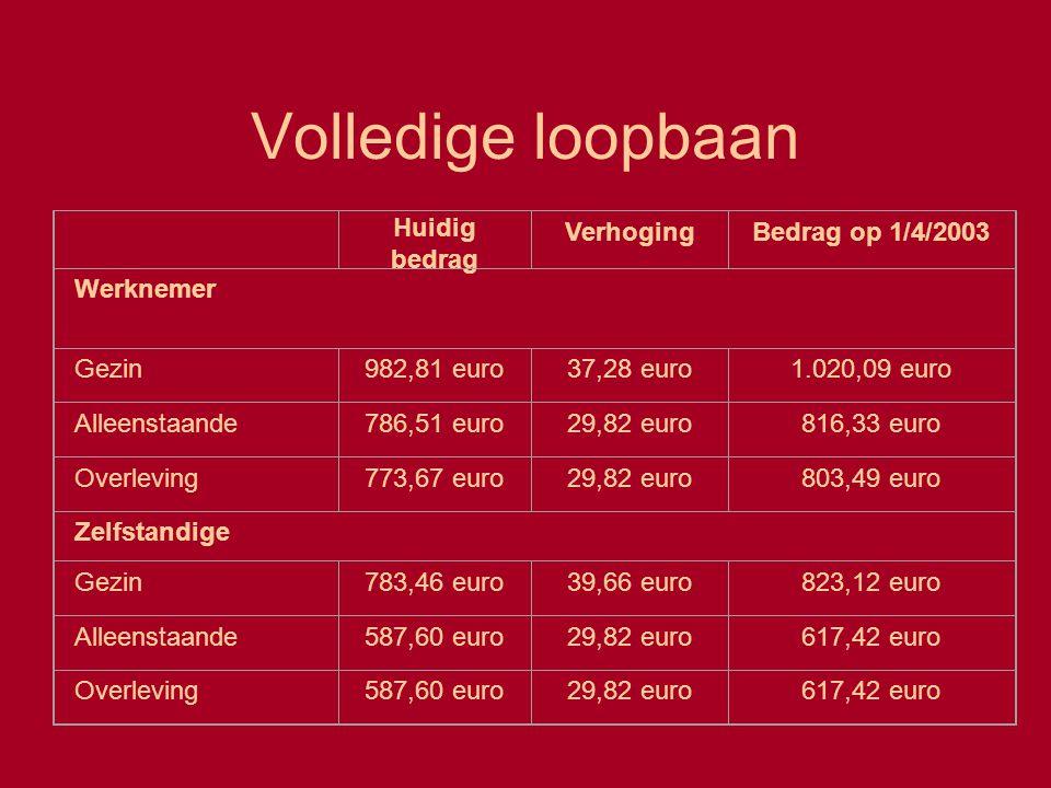 Volledige loopbaan Huidig bedrag VerhogingBedrag op 1/4/2003 Werknemer Gezin982,81 euro37,28 euro1.020,09 euro Alleenstaande786,51 euro29,82 euro816,3