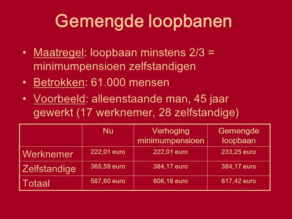 Gemengde loopbanen Maatregel: loopbaan minstens 2/3 = minimumpensioen zelfstandigen Betrokken: 61.000 mensen Voorbeeld: alleenstaande man, 45 jaar gew