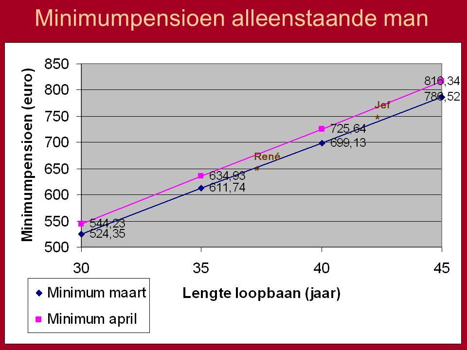 Gewaarborgd minimum openbare sector Verhoging met 4% + 2% op 1 april 2003 + 2% op 1 april 2004 Betrokken: 12.492 mensen Eerste uitbetaling verhoogd bedrag: in juni met terugwerkende kracht