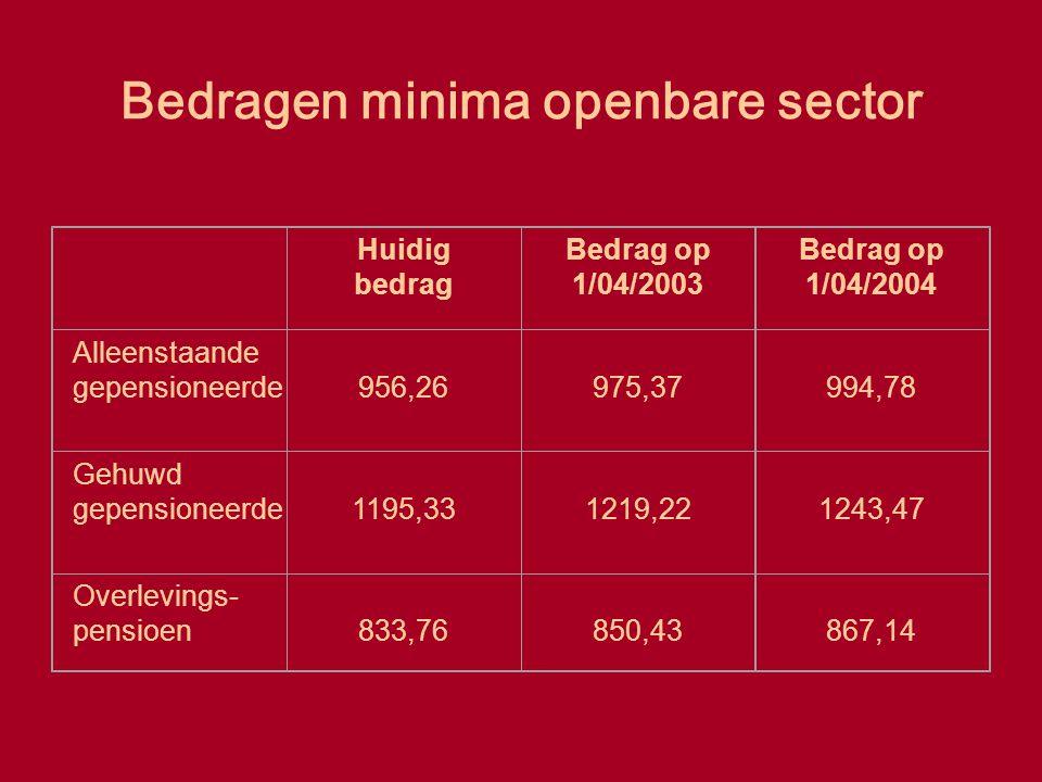 Bedragen minima openbare sector Huidig bedrag Bedrag op 1/04/2003 Bedrag op 1/04/2004 Alleenstaande gepensioneerde956,26975,37994,78 Gehuwd gepensione
